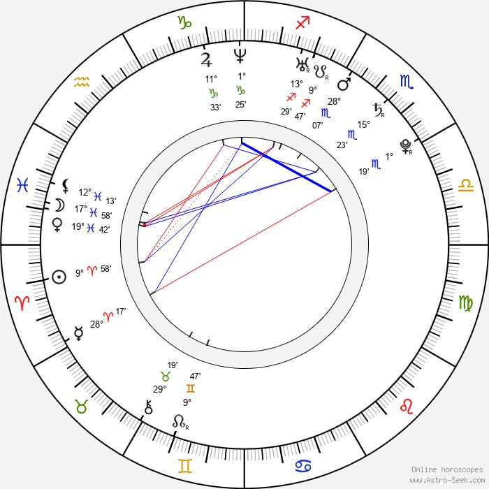 Helena Mattsson - Birth horoscope chart