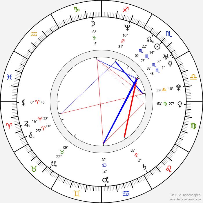 Helena Plecháčková - Birth horoscope chart