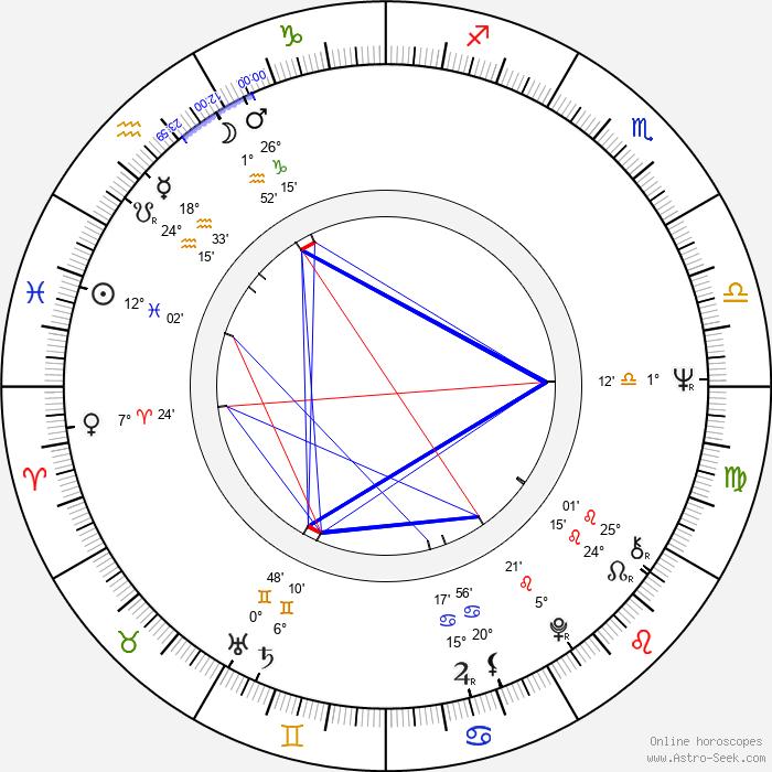 Helena Slavíková-Rabarová - Birth horoscope chart
