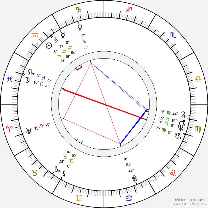 Helena Tattermuschová - Birth horoscope chart
