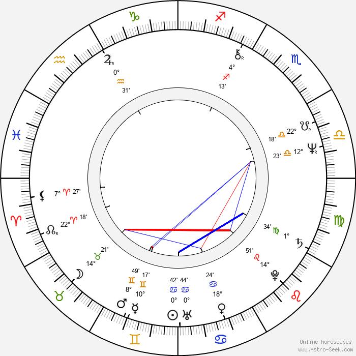 Helena Třeštíková - Birth horoscope chart