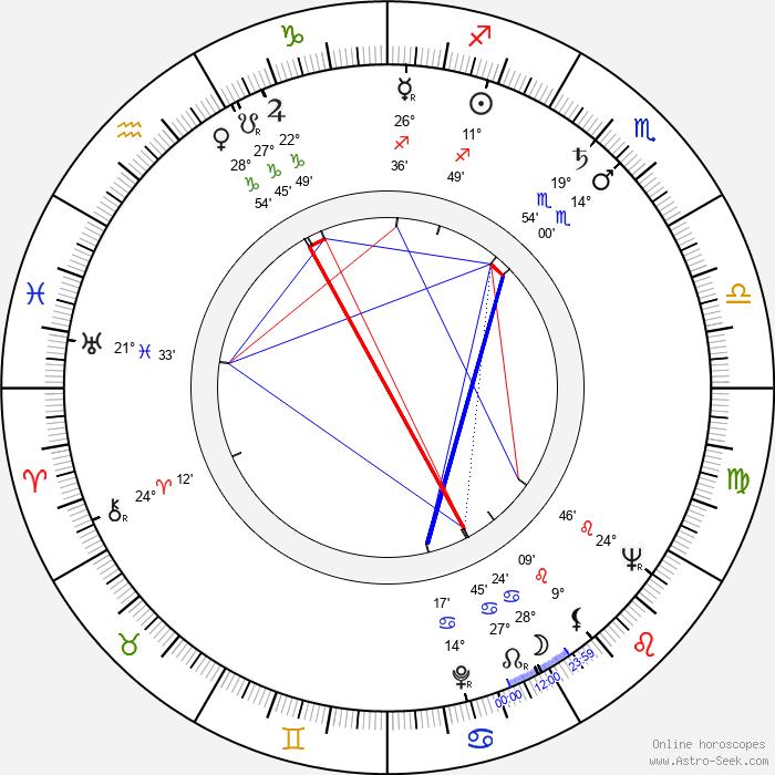 Helena Vinkka - Birth horoscope chart