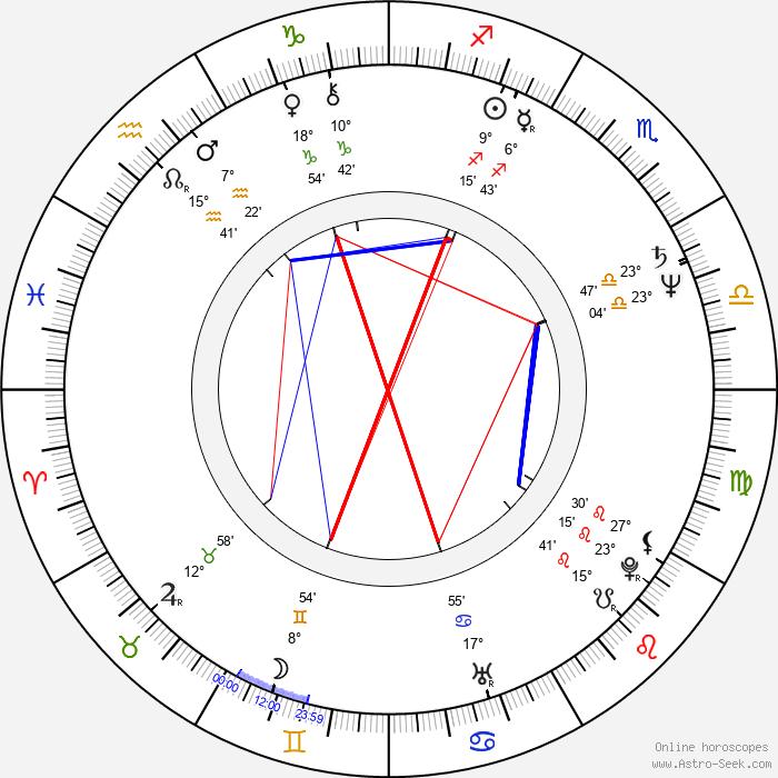 Helena Vrtichová - Birth horoscope chart