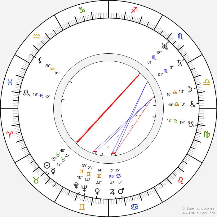 Helena Zarembina - Birth horoscope chart