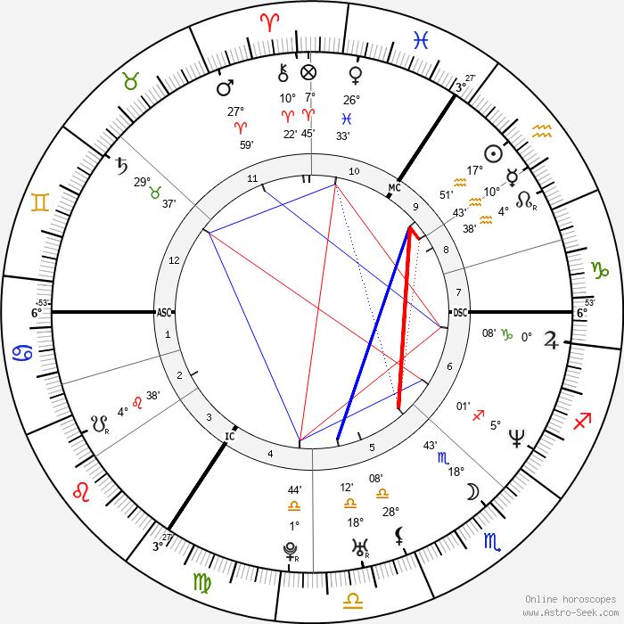 Helene Cortin - Birth horoscope chart