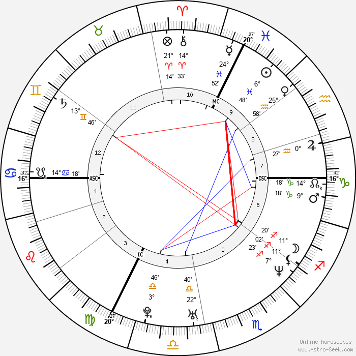Hélène de Fougerolles - Birth horoscope chart