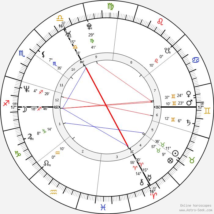 Hélène Fillières - Birth horoscope chart