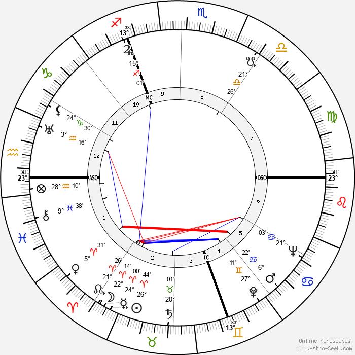 Hélène Perdrière - Birth horoscope chart