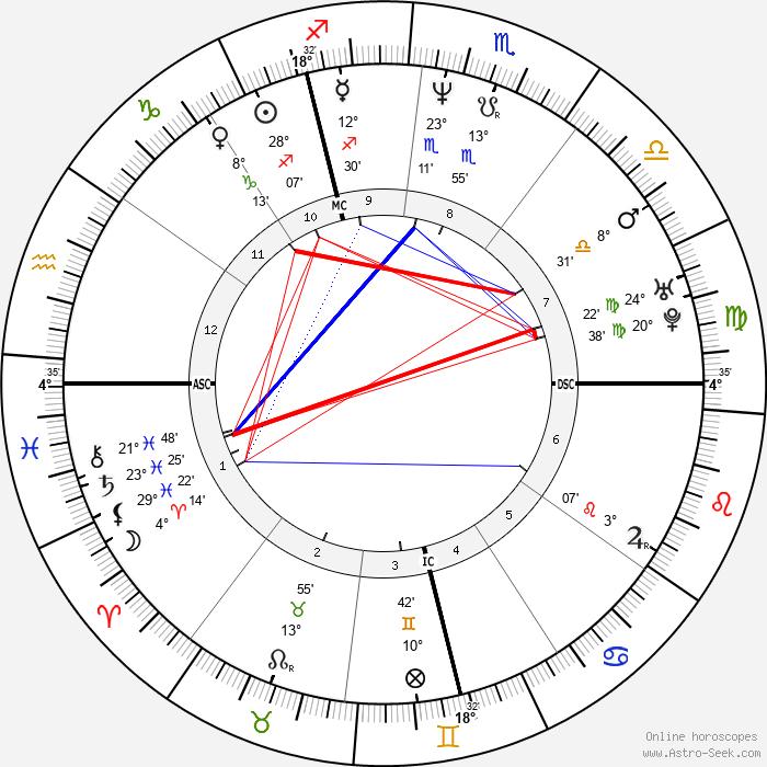 Hélène Rolles - Birth horoscope chart
