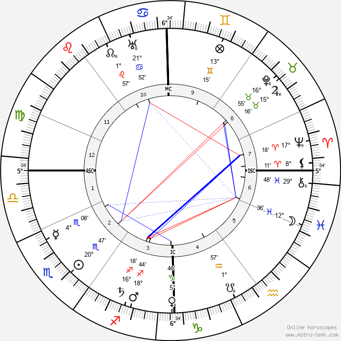 Helene Stöcker - Birth horoscope chart