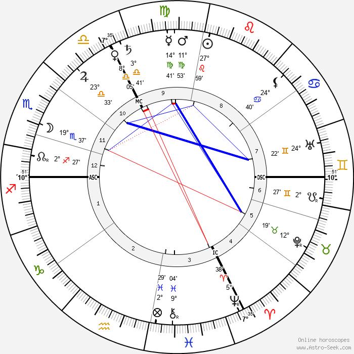 Hélène van Zuylen - Birth horoscope chart