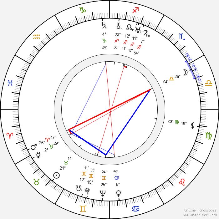 Helene Weigel - Birth horoscope chart
