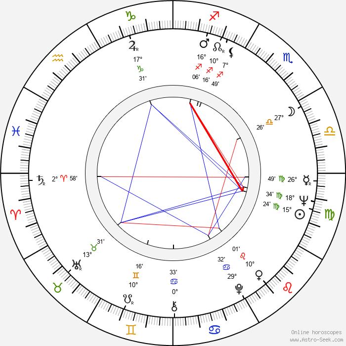 Helga Hahnemann - Birth horoscope chart