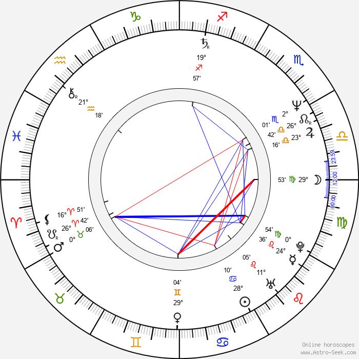Helga Trüpel - Birth horoscope chart