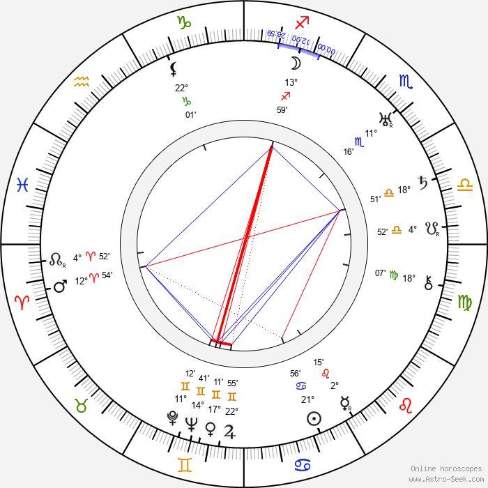 Helge Andersson - Birth horoscope chart