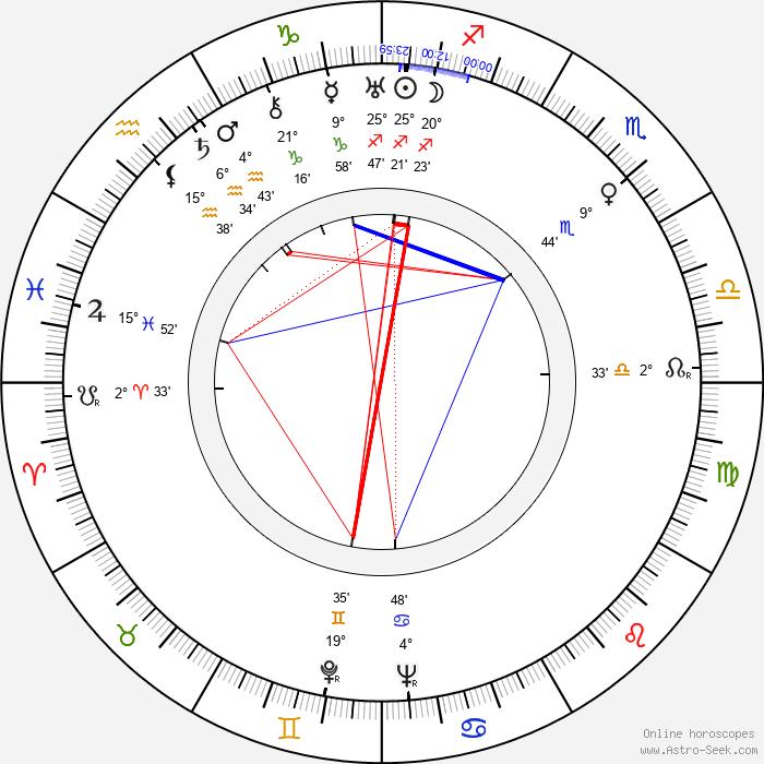 Helge Mauritz - Birth horoscope chart