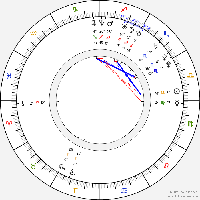 Helge Meeuw - Birth horoscope chart