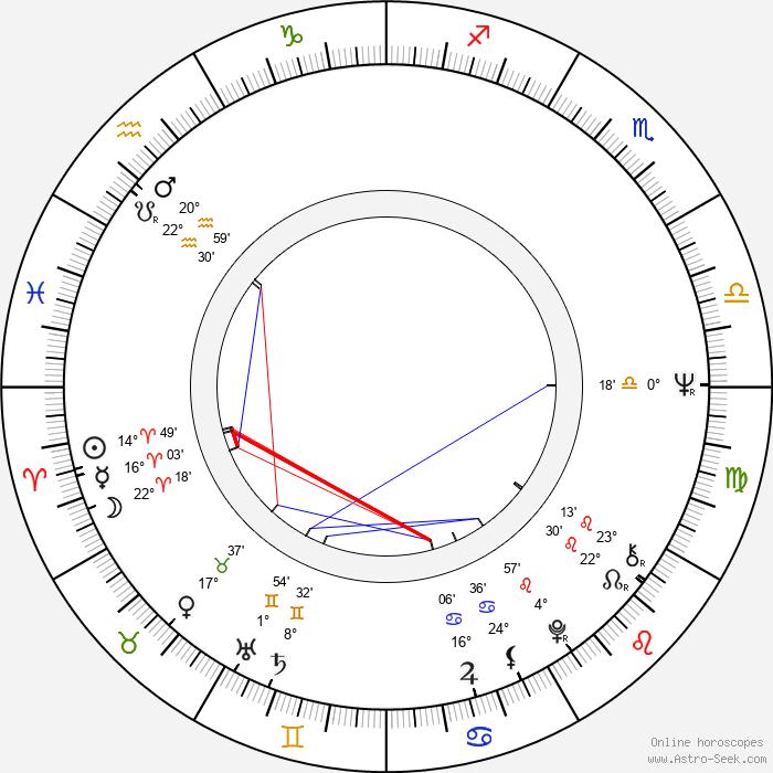 Heli Keinonen - Birth horoscope chart