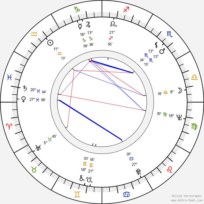 Helke Sander - Birth horoscope chart