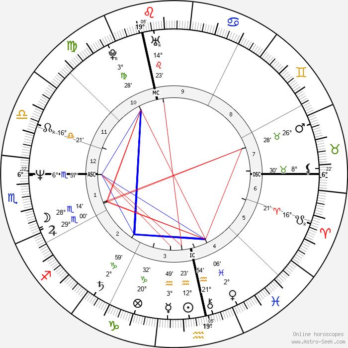 Hella von Sinnen - Birth horoscope chart