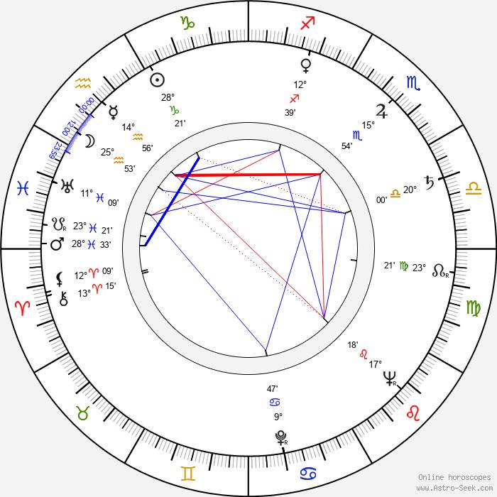 Hellmut Lange - Birth horoscope chart