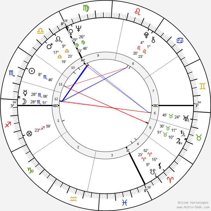 Hellmuth Costard - Birth horoscope chart