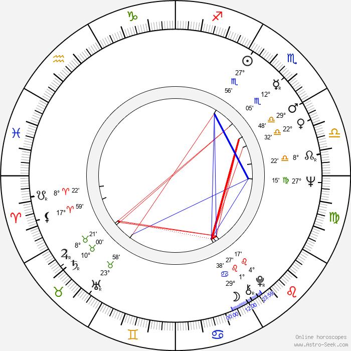 Helma Sanders-Brahms - Birth horoscope chart