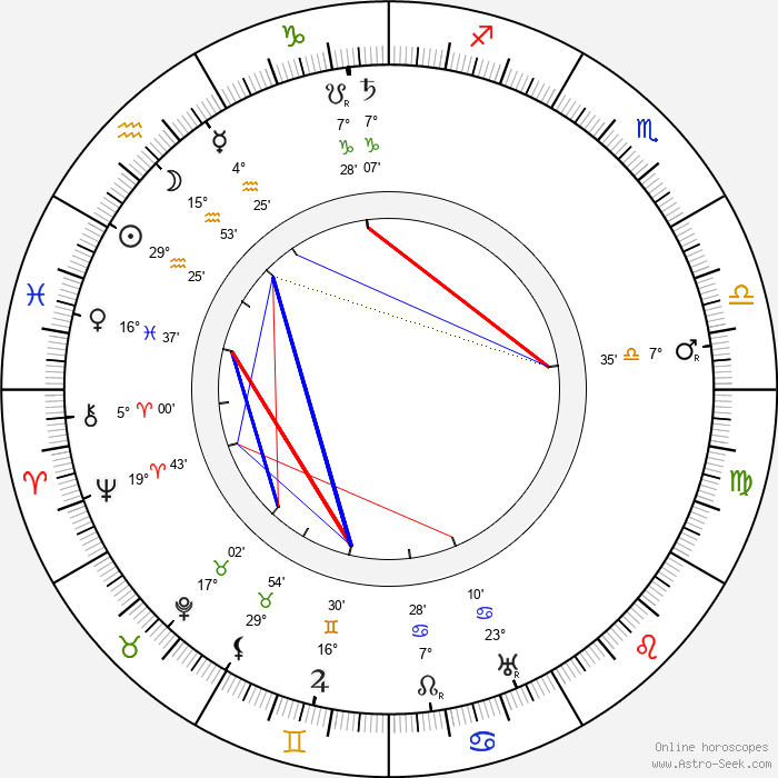 Helmar Lerski - Birth horoscope chart
