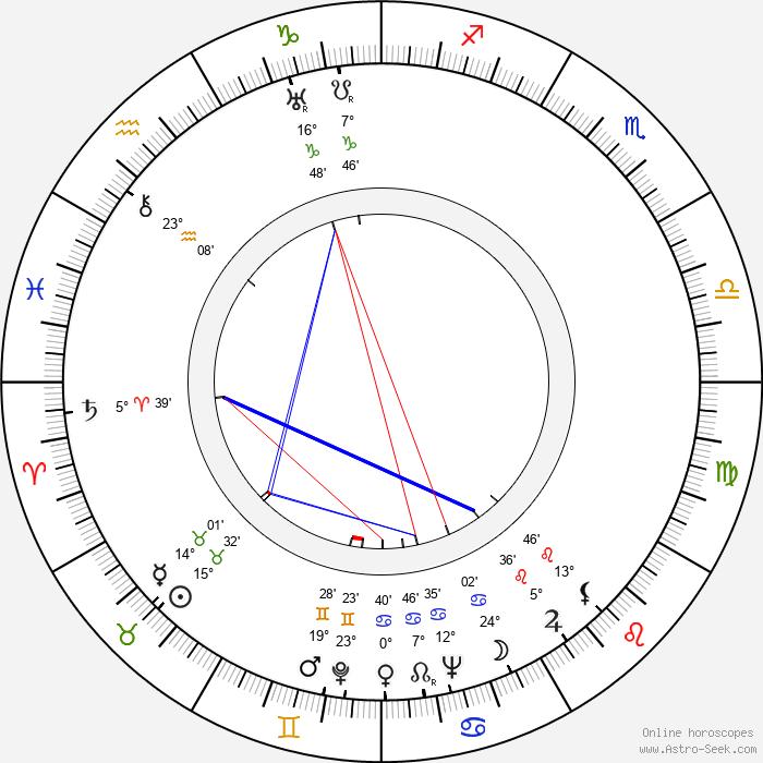 Helmer Adler - Birth horoscope chart