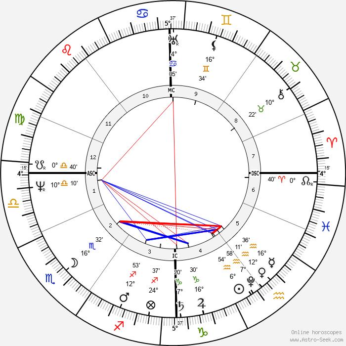 Helmina de Chezy - Birth horoscope chart