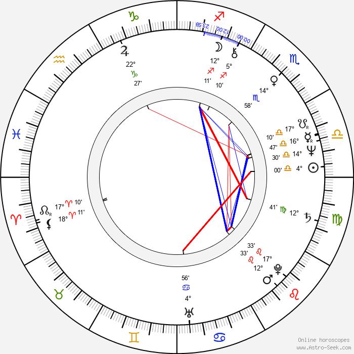 Helmut Berger - Birth horoscope chart