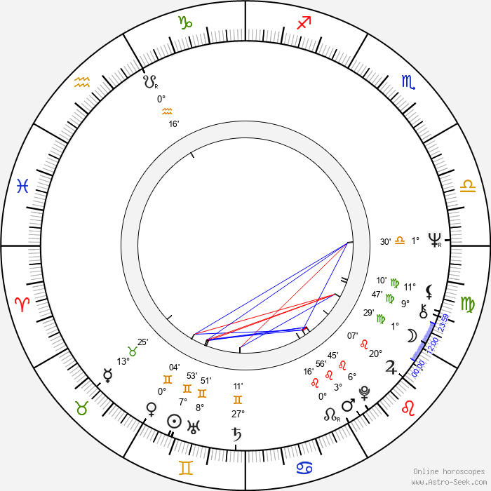 Helmut Berger - Birth horoscope chart