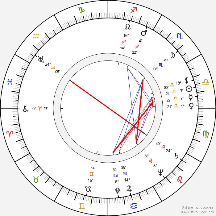 Helmut Dantine - Birth horoscope chart