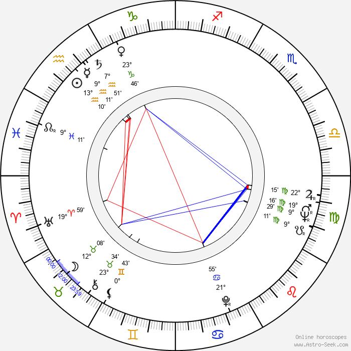 Helmut Dziuba - Birth horoscope chart