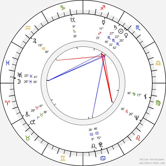 Helmut Fischer - Birth horoscope chart