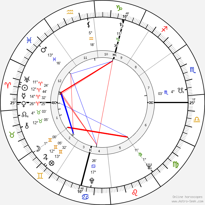 Helmut Kohl - Birth horoscope chart