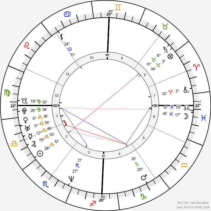 Helmut Lotti - Birth horoscope chart