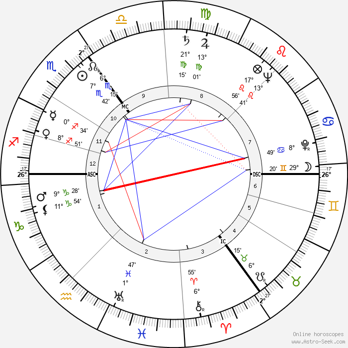 Helmut Newton - Birth horoscope chart