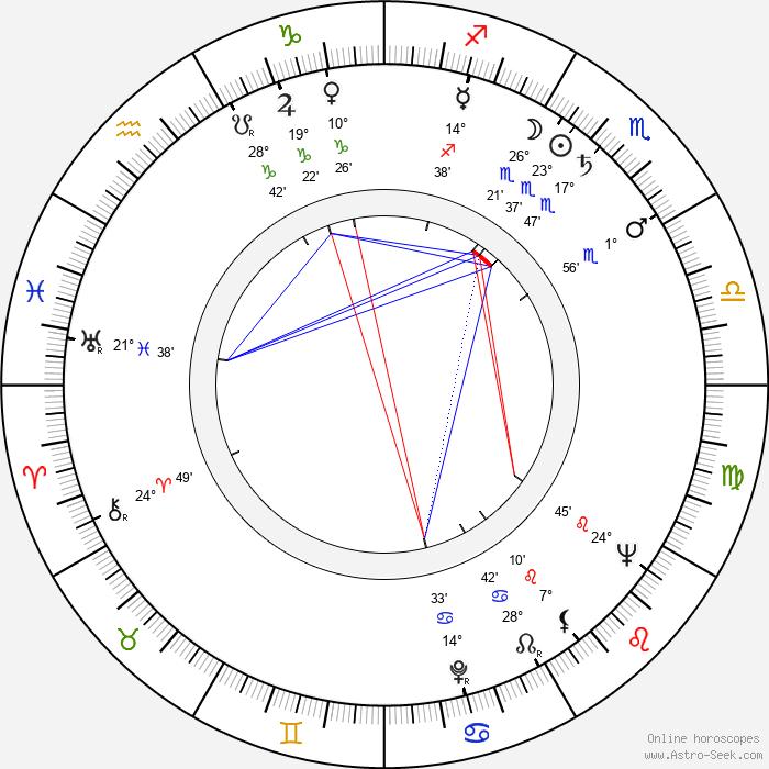 Helmut Schreiber - Birth horoscope chart
