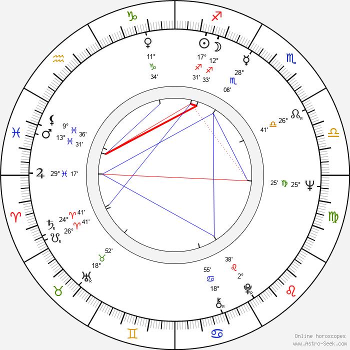 Helmut Sohmen - Birth horoscope chart