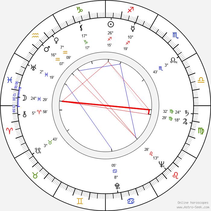 Helmuth Schneider - Birth horoscope chart