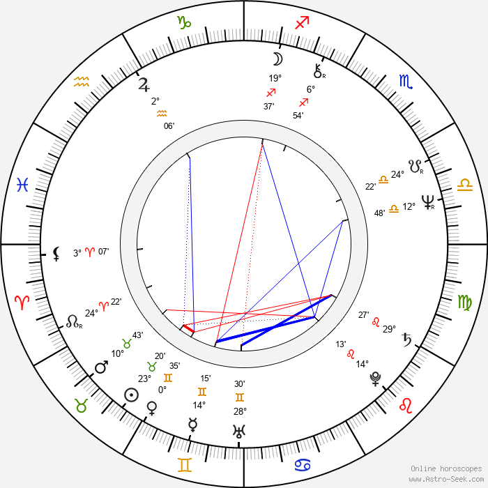 Helvecio Ratton - Birth horoscope chart
