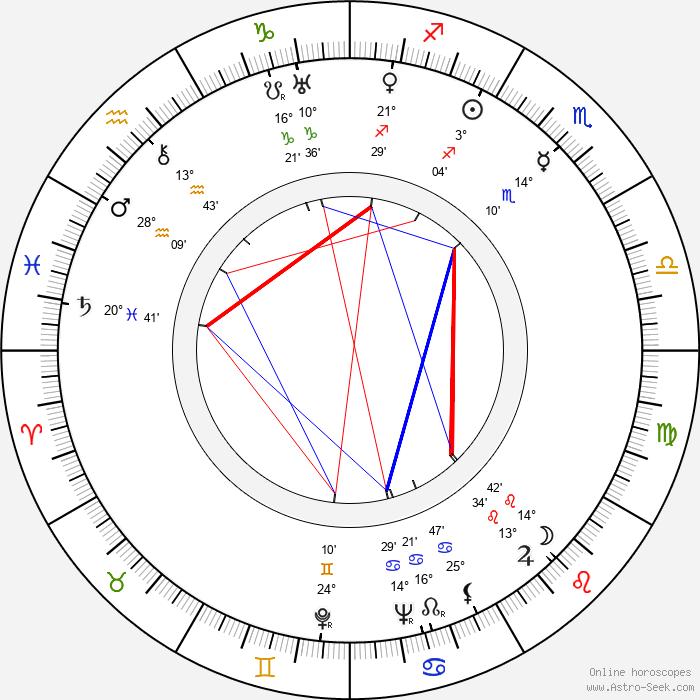 Helvi Järveläinen - Birth horoscope chart