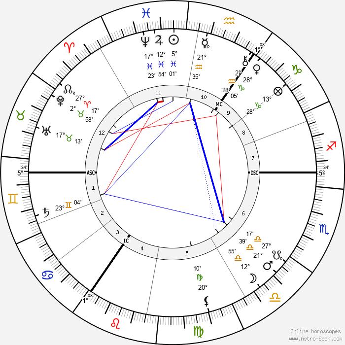 Hendrik Berlage - Birth horoscope chart