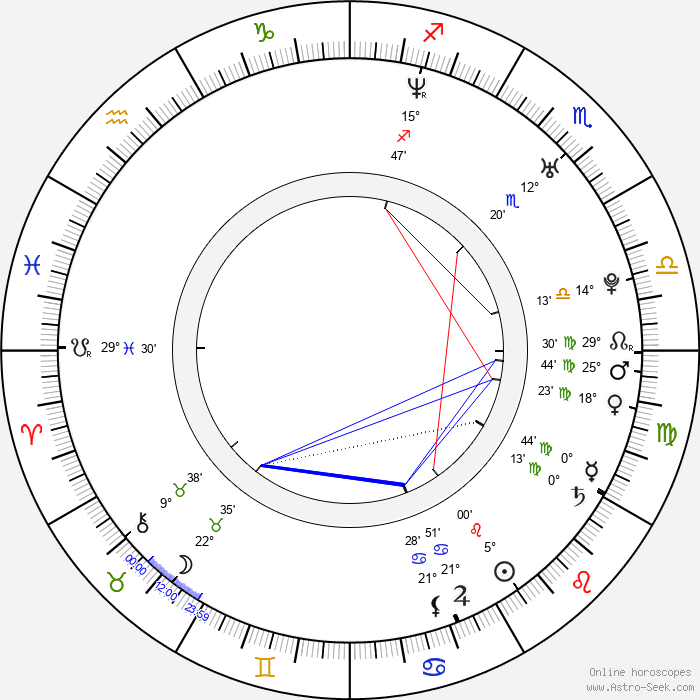 Hendrik Borgmann - Birth horoscope chart