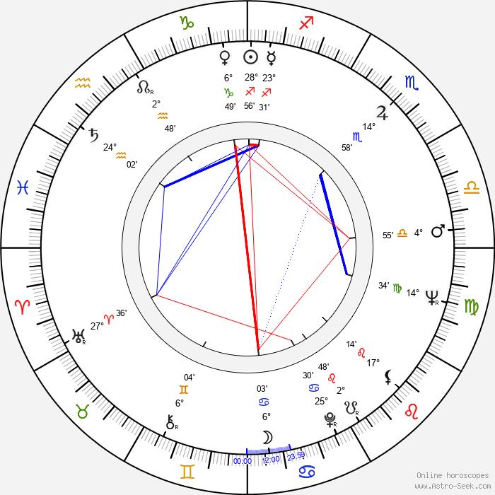 Hendrik Krumm - Birth horoscope chart