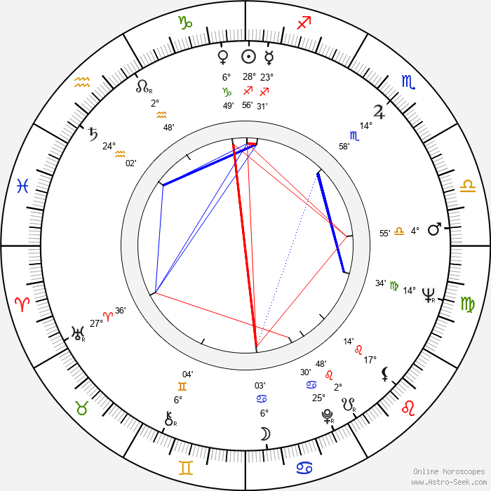 Hendrik Krumm - Birth horoscope chart
