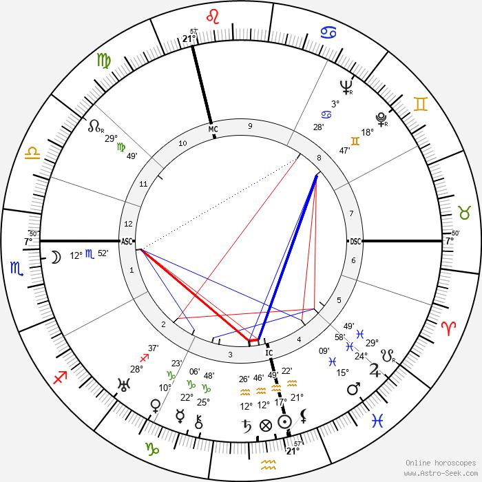 Hendrik Timmer - Birth horoscope chart