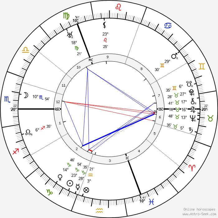 Hendrik van Loon - Birth horoscope chart