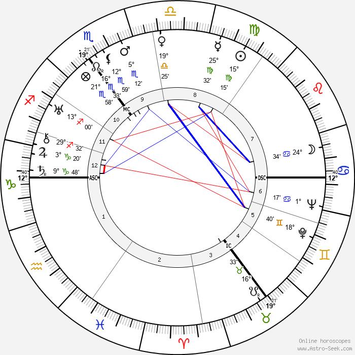 Hendrik Verwoerd - Birth horoscope chart